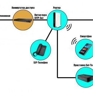 Обзор Интернет-провайдеров в г. Новопавловске и Кировском районе Ставропольского края в 2017 году (фото 1)