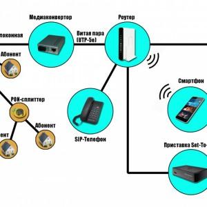 Обзор Интернет-провайдеров в г. Новопавловске и Кировском районе Ставропольского края в 2017 году (фото 2)