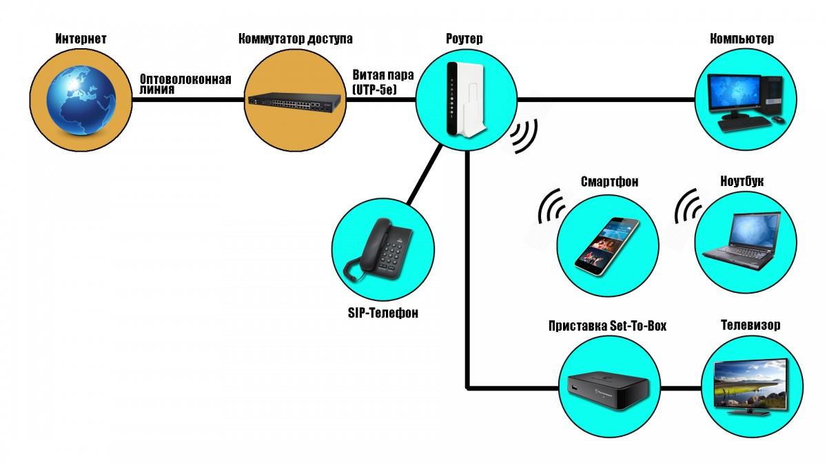 Принципиальная схема технологии ETTH