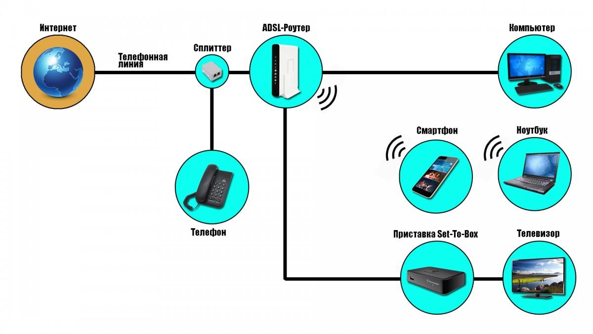 Принципиальная схема технологии ADSL