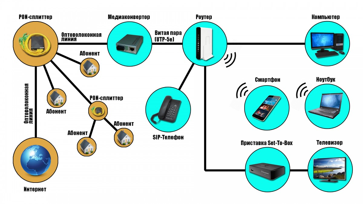 Принципиальная схема технологии GPON